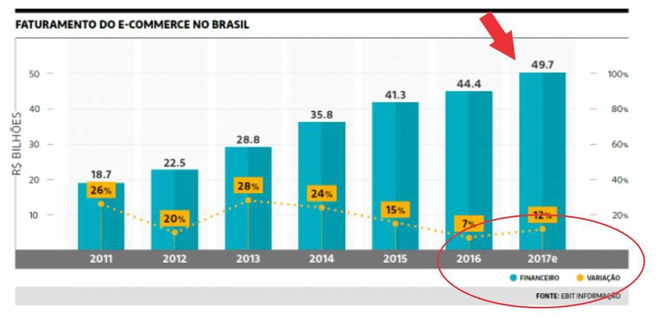 Crescimento do comercio eletrônico no Brasil